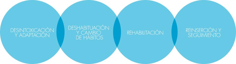 Esquema proceso tratamiento adicciones